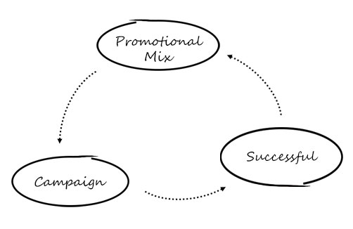 Why should you use a promotional mix